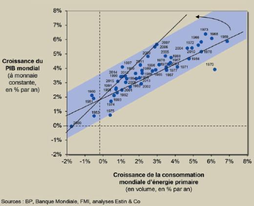 Energie consommée et croissance économique