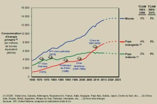 Quand l'énergie disponible atteindra-t-elle son maximum ?