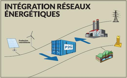 Intégration des réseaux énergétiques