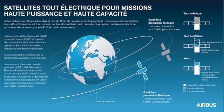Satellites tout électrique pour missions haute puissance et haute capacité