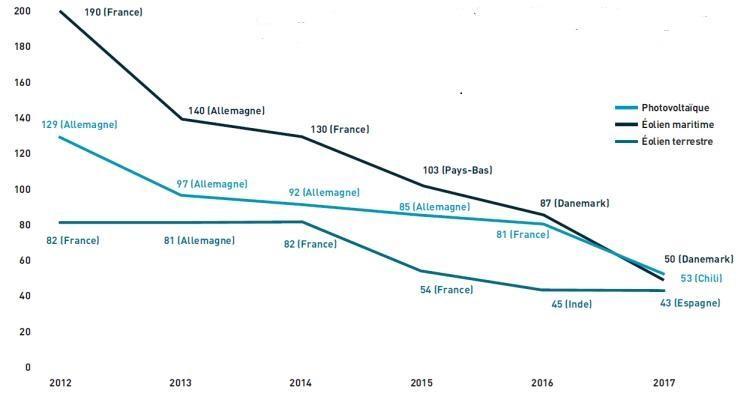 Tarif d'achat énergies renouvelables au cours du temps