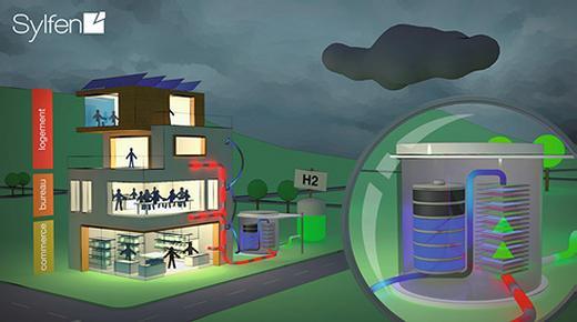 Schéma de fonctionnement Sylfen par mauvais temps de nuit