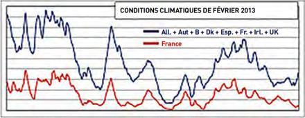Puissance éolienne dans différents pays d'Europe, février 2013