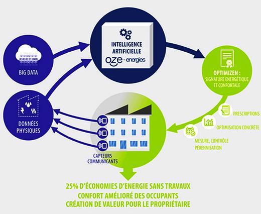Schéma de fonctionnement OZE Energies