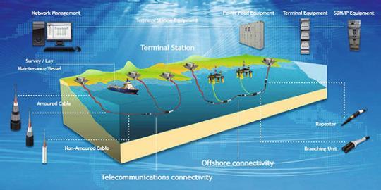 Schéma d'un réseau de câbles sous-marins