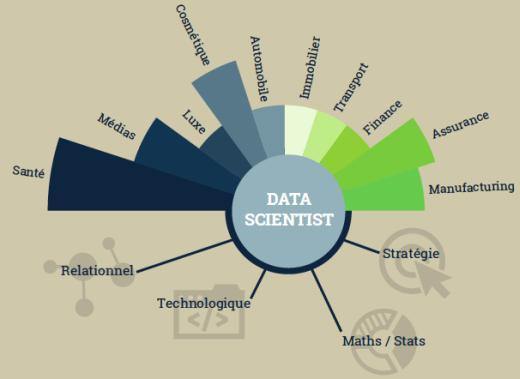 Méthode data scientist