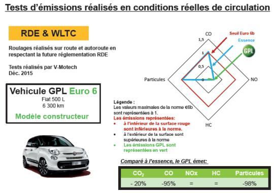 Tests d'émission avec un véhicule fonctionnant au gaz