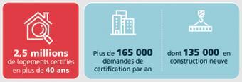 Les nombres des logements certifiés