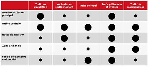 Importance  des changements subis par les types de trafic dans chaque espace  de mobilité.