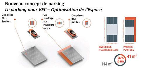 Nouveau concept de parking