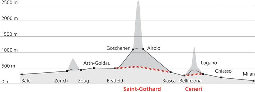 Coupe montrant le tracé du tunnel du Saint-Gothard
