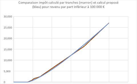 Courbe comparant deux calculs pour l'IRPP