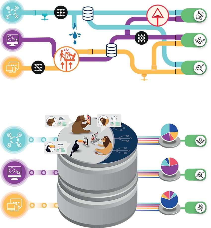 La maîtrise de son data marketing passe par une infrastructure intégrée.
