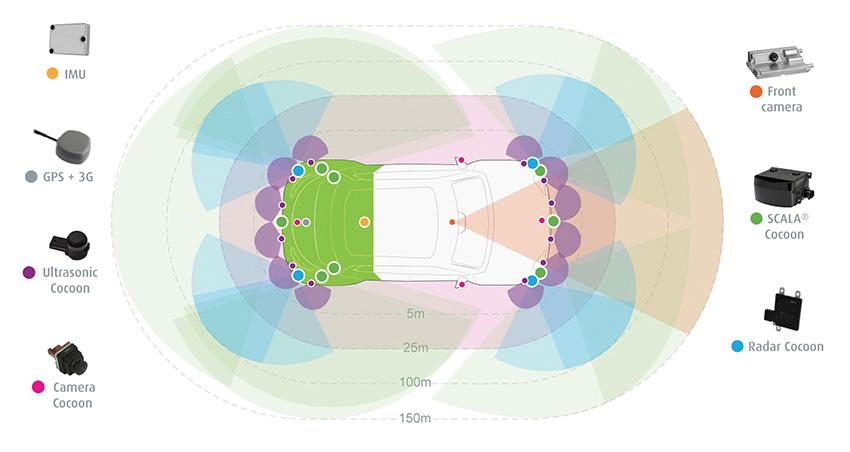 La redondance des capteurs permet d'assurer la sûreté de fonctionnement du véhicule autonome