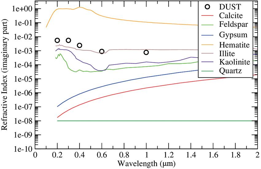 indice de réfraction pour une espèce dust moyenne et les minéraux qui la constituent