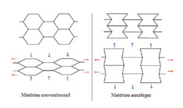 Mécanique des métamatériaux