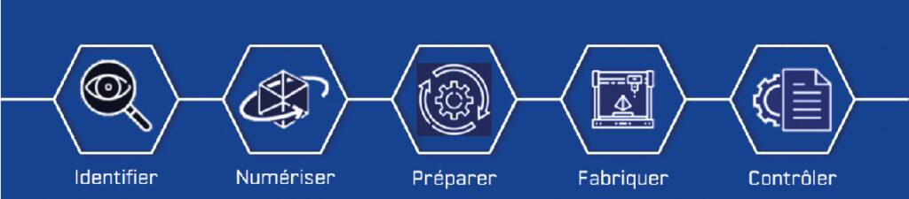 Principe de la solution complète d'accompagnement pour la fabrication directe à bord.
