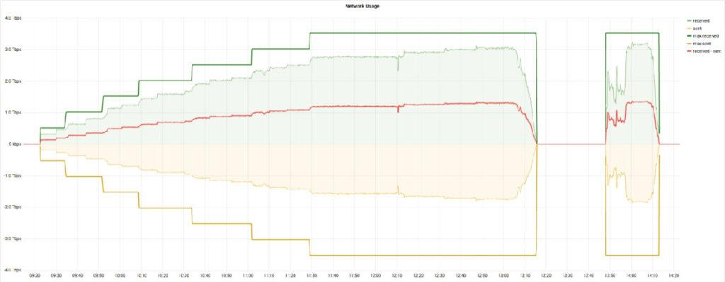scalabilité de sa solution d'Object Storage, OpenIO