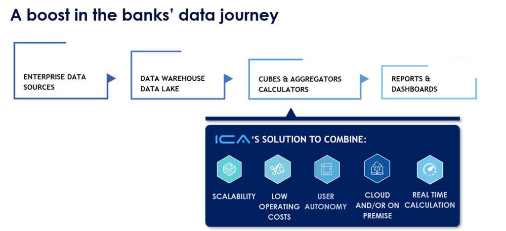 ICA répond au besoin désormais inévitable d'une compréhension accrue des données