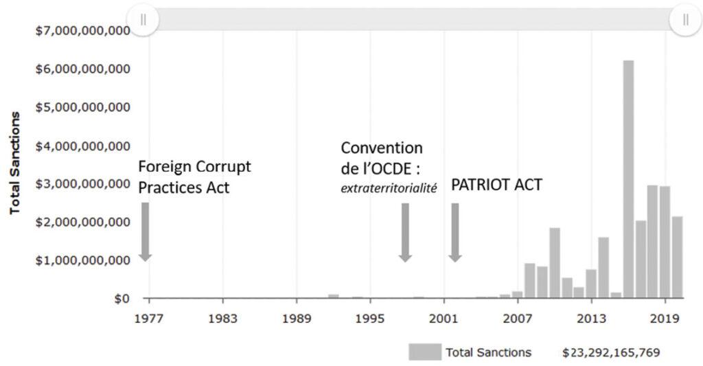 Évolution du montant total des sanctions prononcées par le DoJ et la SEC