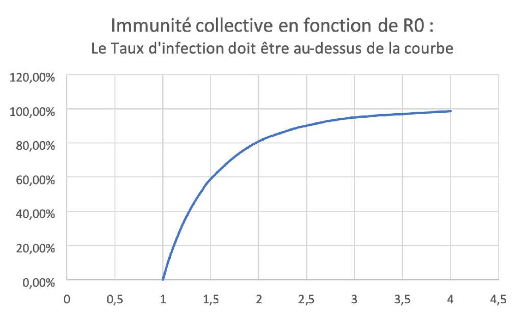 Immunité collective en fonction de R0