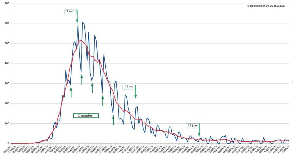 Statistiques sur la Covid-19