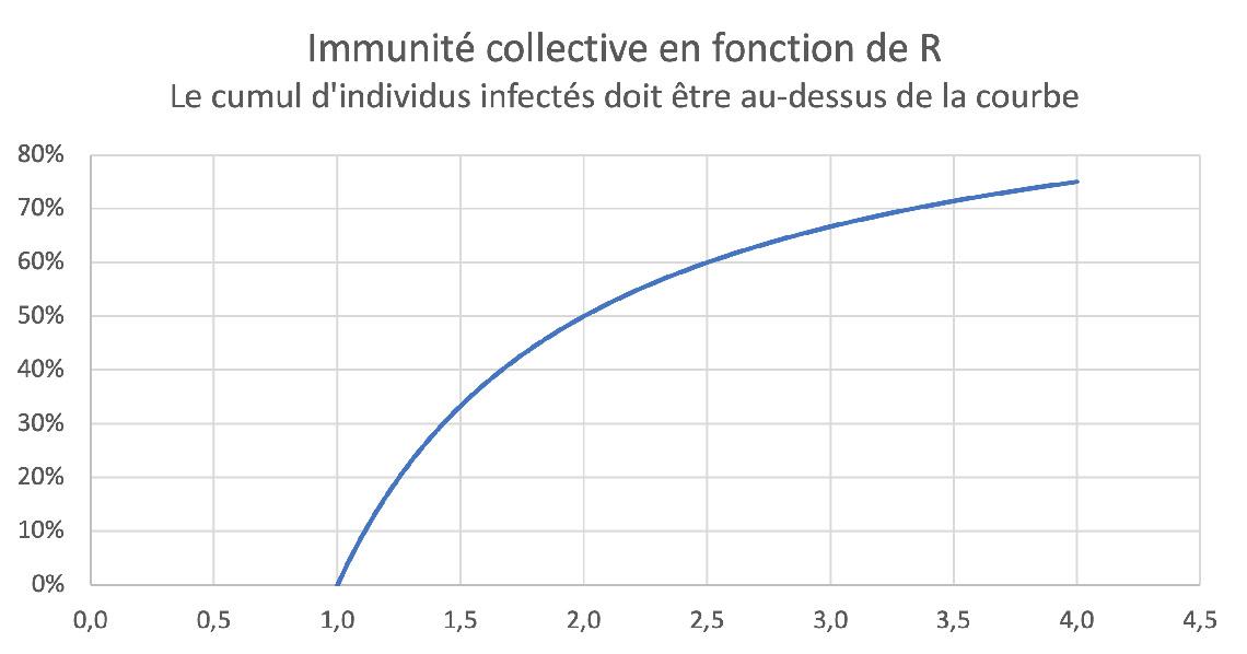 Immunité collective en fonction de R
