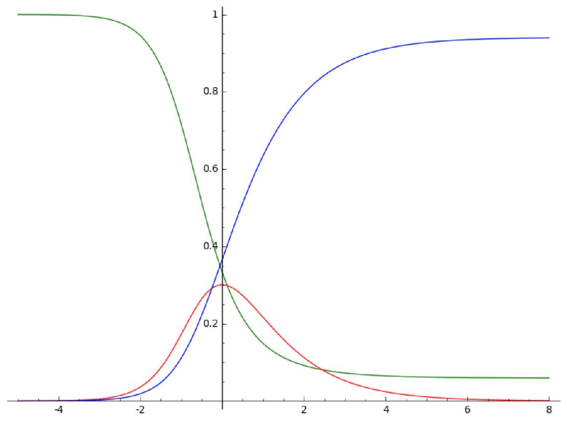 Modèle (*) (rétablissement en processus exponentiel)