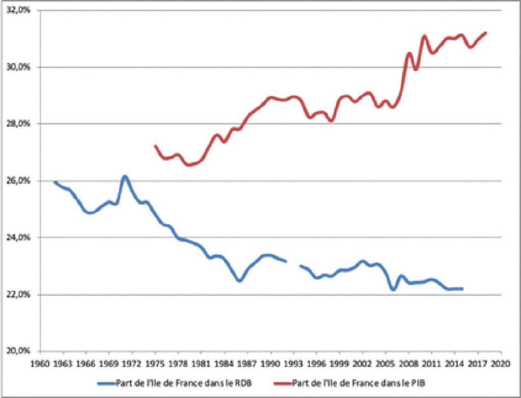 Inégalités territoriales dans la répartition du PIB entre l'Ile de France et le reste de la France