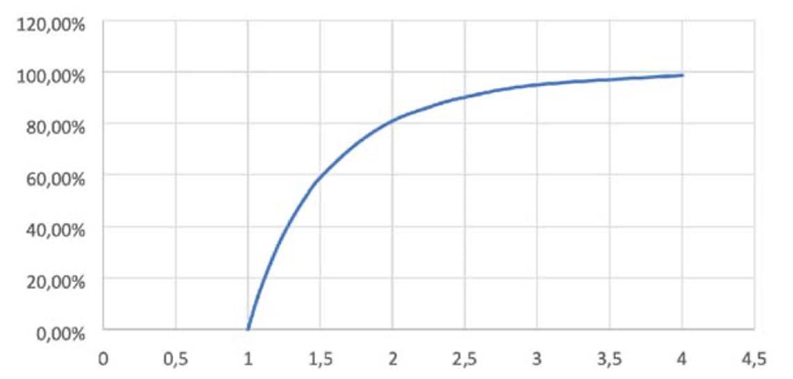 Pourcentage de la population ayant été contaminé en fin d'épidémie en fonction de R