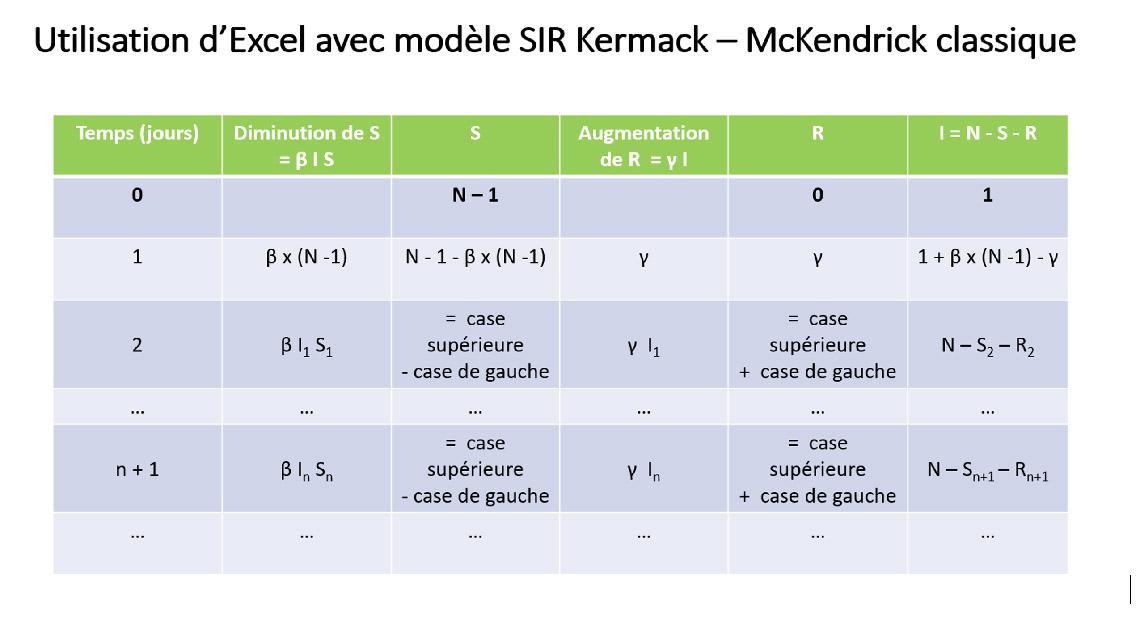 Utilisation d'Excel avec modele SIR Kermack - McKendrick classique