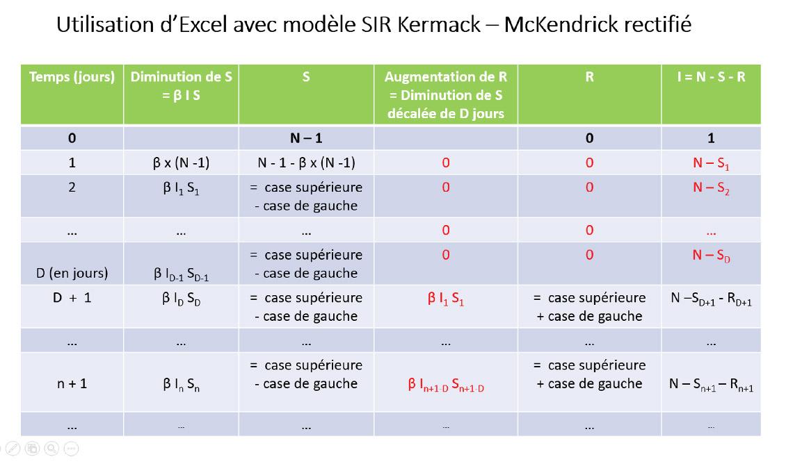 Utilisation d'Excel avec modele SIR Kermack - McKendrick rectifié