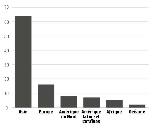 Débit mondial estimé des ports à conteneurs par région, 2019