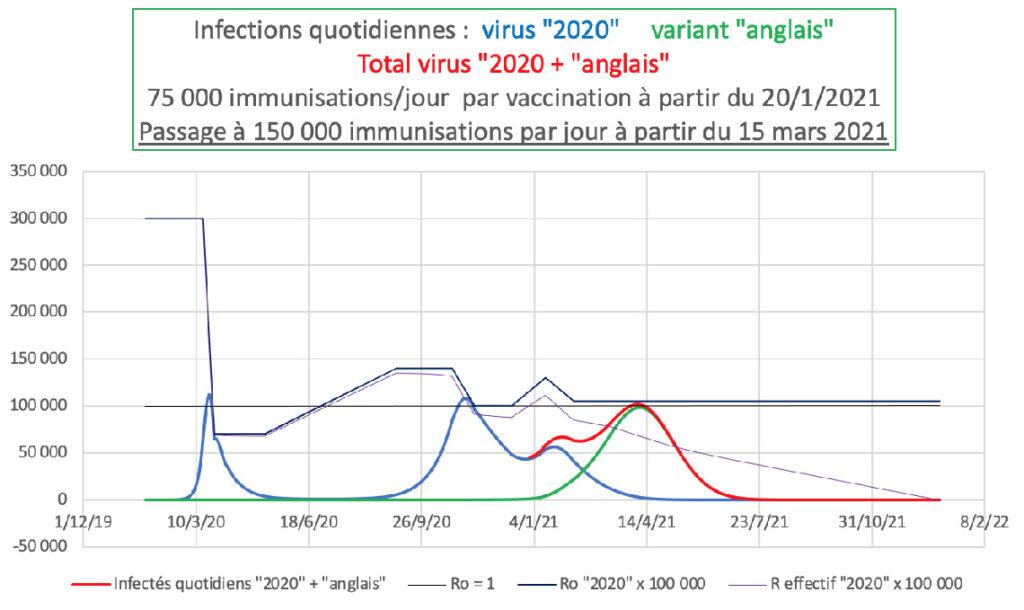 "Infections quotidiennes : virus ""2020"""