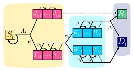 Exemple d'un modèle compensant de façon claire l'erreur du SIR à « Constant rates » de 1927