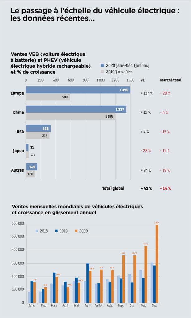 Le passage à l'échelle du véhicule électrique: les données récentes…