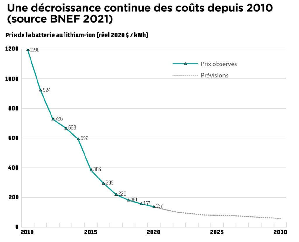 Une décroissance continue des coûts depuis 2010 (source BNEF 2021)
