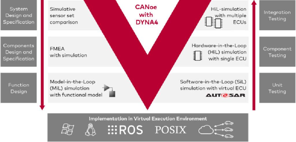 Figure 1 : Test de fonctionnement avec CANoe et DYNA4 tout au long du processus de développement.