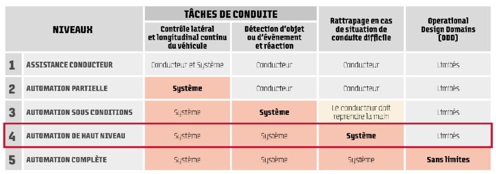 Définition des niveaux de conduite autonome selon la Société Internationale des Ingénieurs de l'Automobile