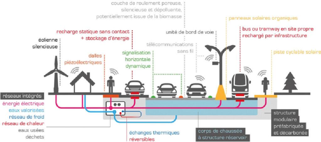Potentialités de la route de 5e génération (Univ. Eiffel).